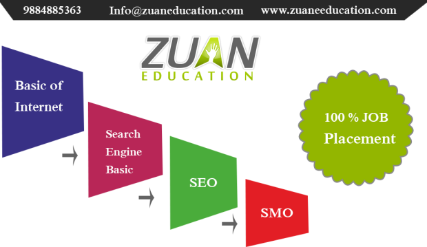 100% Practical SEO Training by Zuan Education